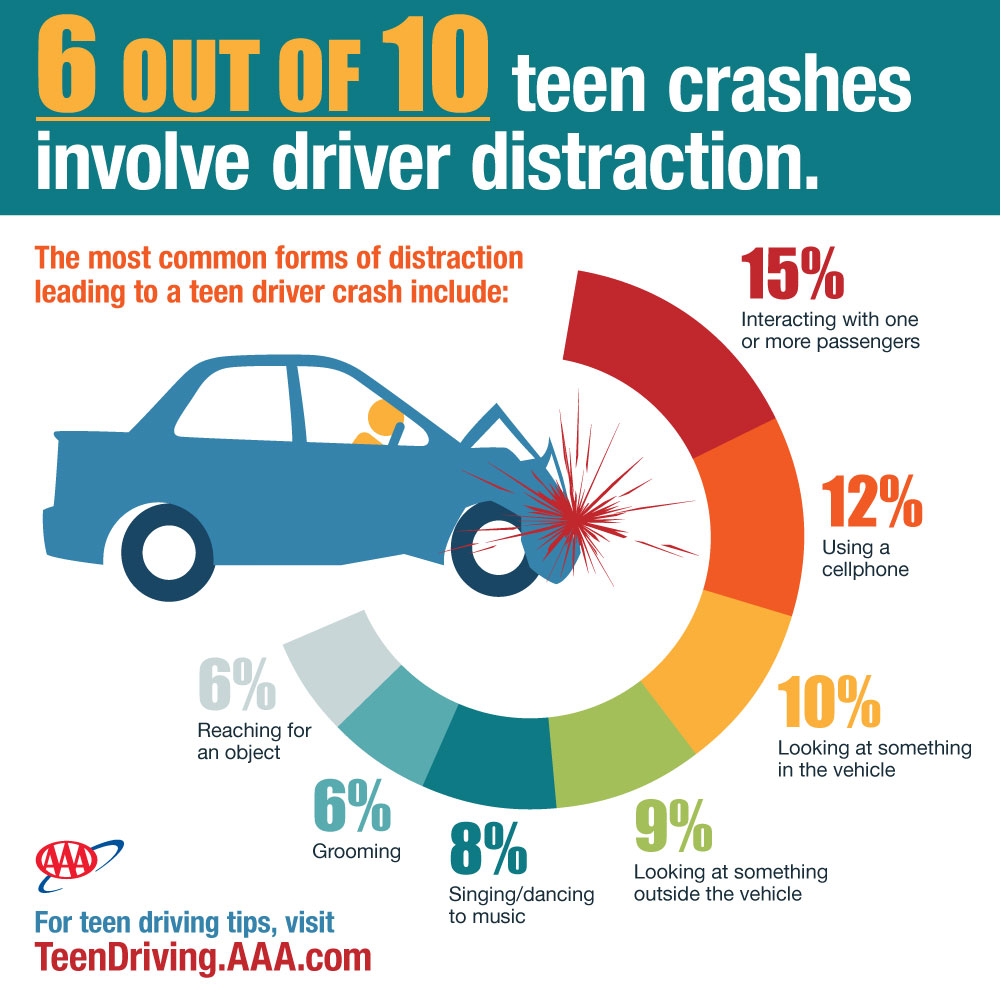 Teen Crash Causation Infographic